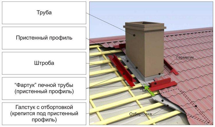 как вывести трубу на крышу для печки